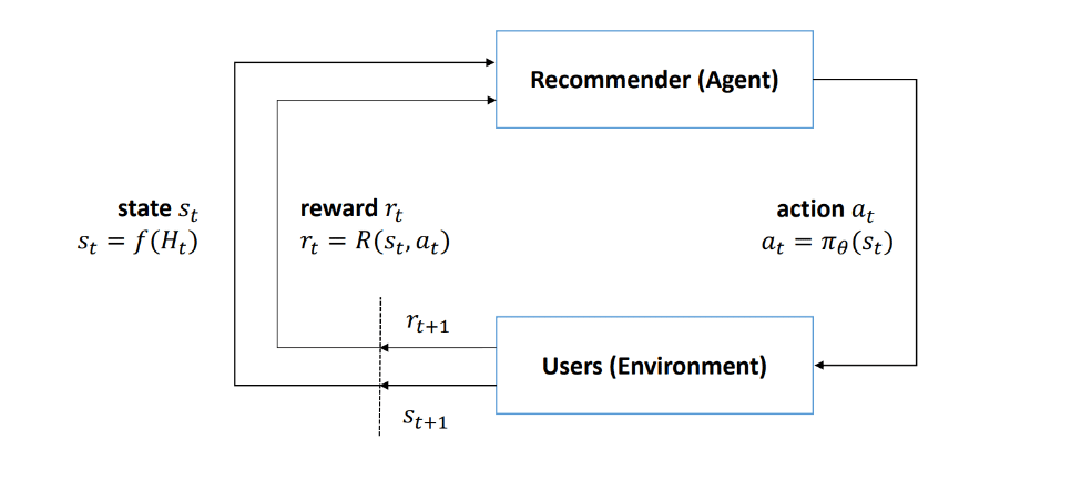 Reinforcement Learning (MDP) Based Recommender System 2 | Veracity